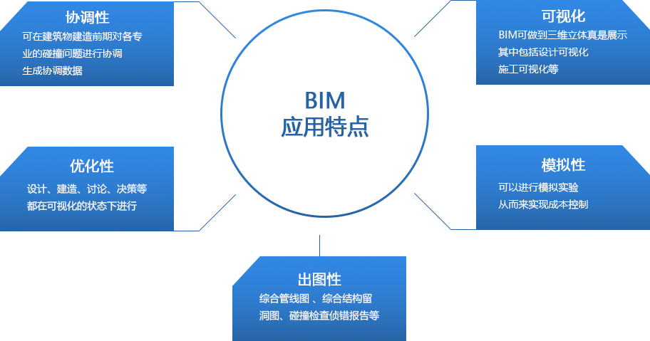 乐虎足球客户端下载BIM乐虎足球下载